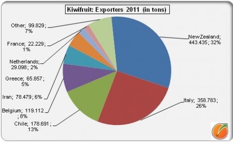 Nederland 7de exporteur