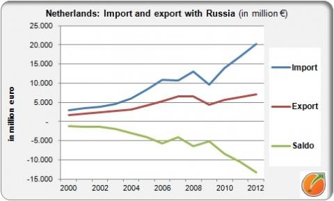 Importoverschot met Rusland groeit