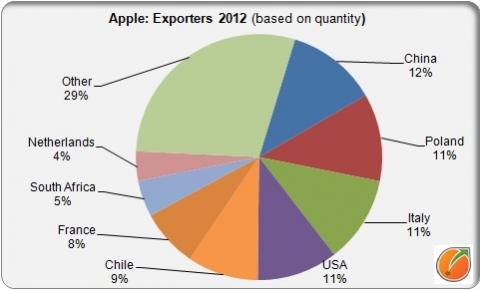 Apple exporters