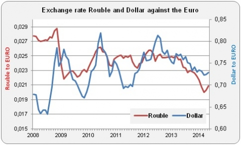 Exchange rate rouble and dollar to euro