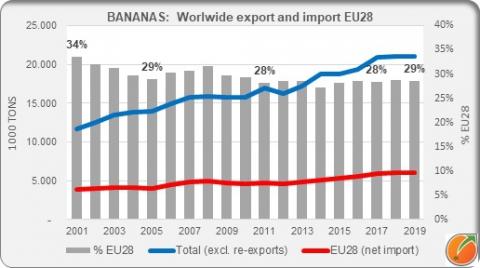 Bananas export worddwide and import EU28