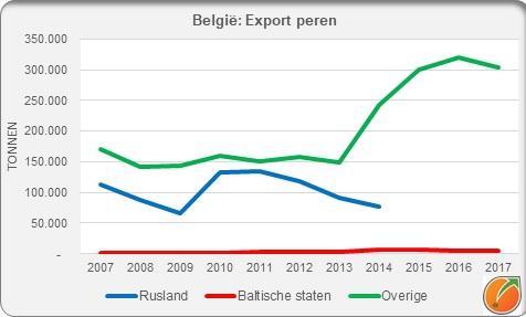 Belgium export pears