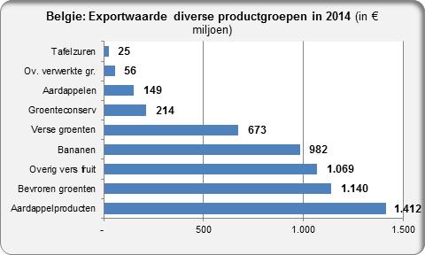 Belgium export value