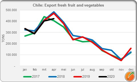 Chile: Export fresh fruit and vegetables april 2020