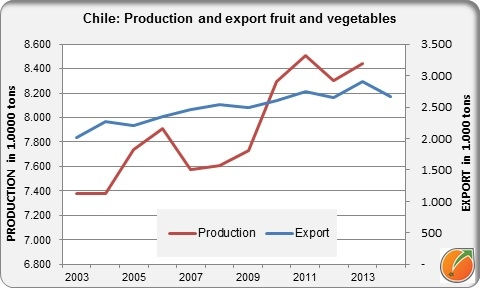 Chile production and export fresh fruit and vegetables