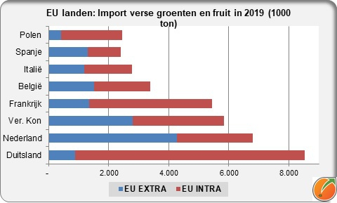 EU import fresh fruit and vegetables in 2019