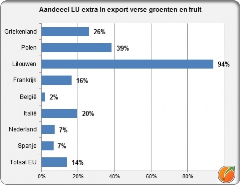 Share EU extra in export fresh fruiad vgetables EU countries