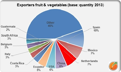 Export fresh fruit and vegetables in  2013
