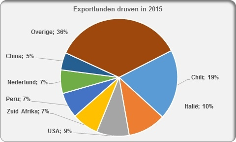Grapes druiven export countries 2016