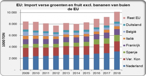Import fresh fruit and vegetables from outsite the EU