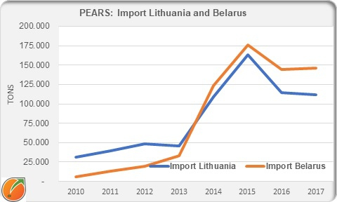 Import pears in Lithuania and Belarus