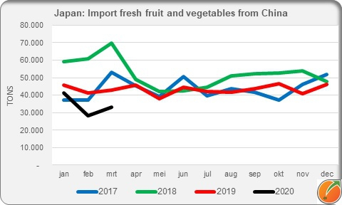 Japan import fresh fruit and vegetables march 2020