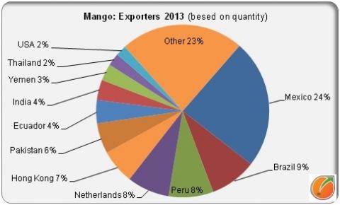 Mango exporters