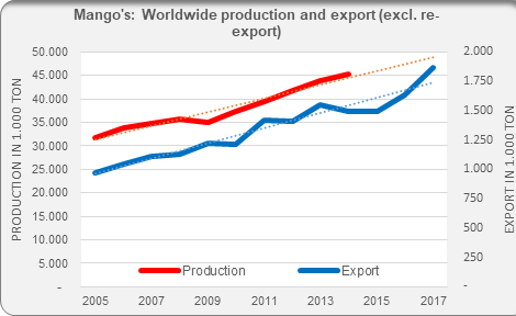 mangoes mango's production export