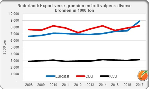 Netherland export fresh fruit and vegetables different sources