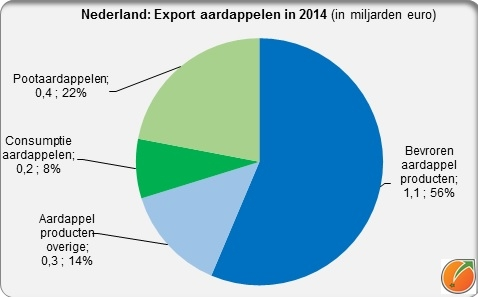 Netherlands export POTATOES