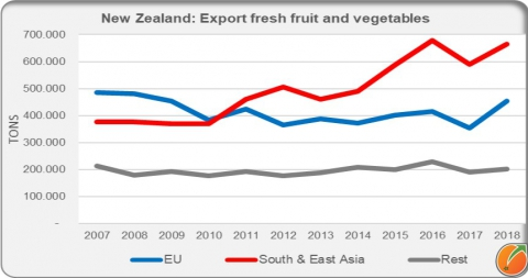 New Zealand export fresh fruit and vegetables
