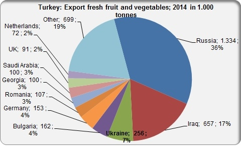 Turkey export fresh fruit and vegetables in 2014