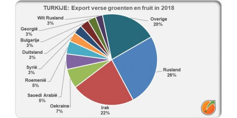 Turkey export fresh fruit and vegetables in 2018