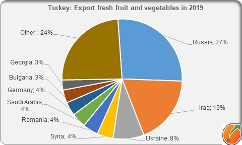 Turkey export fresh fruit and vegetables