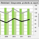 Production export and prices