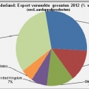 Netherlands export processed vegetables