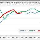 Russia import all goods 2011 2012 2013