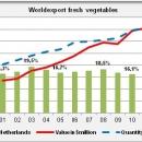World export fresh vegetables