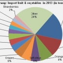 Norway main import products