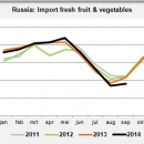 Russia: Import fresh fruit and vegetables