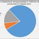 Afzet in Nederland geteelde verse groenten en fruit
