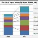 Apple export by region