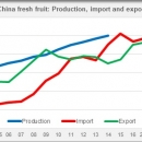 China production import and export fresh fruit