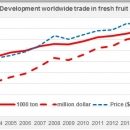 Development worldwide trade fresh fruit
