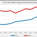 CHILE PERU export fresh fruit and vegetables