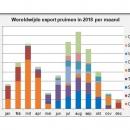 Export plums worldwide 2018