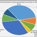 Germany production and import fresh fruit nad vegatables