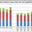 New Zealand export fresh fruit and vegetables june 2016