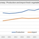 Norway production and import fresh vegetables