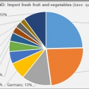 POLAND import fresh fruit and vegetables