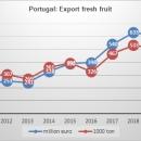 Portugal export fresh fruit