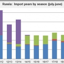 Russia import pears