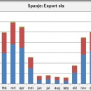 Spain export lettuce
