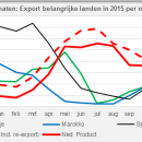 Tomatoes export 2015 by month