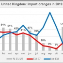Uk import oranges