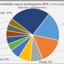 Worldwide export potatoes 2018